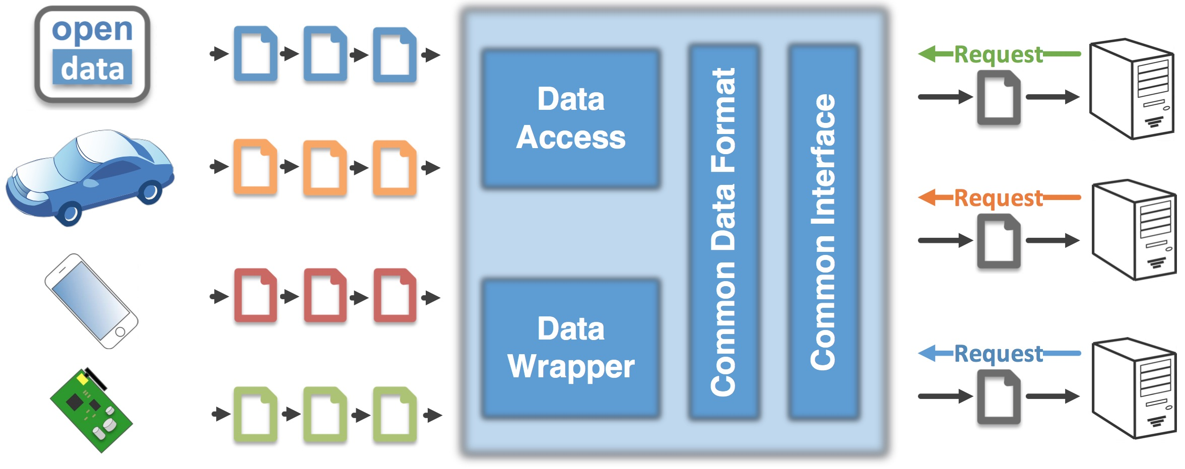 vm_common_data_access